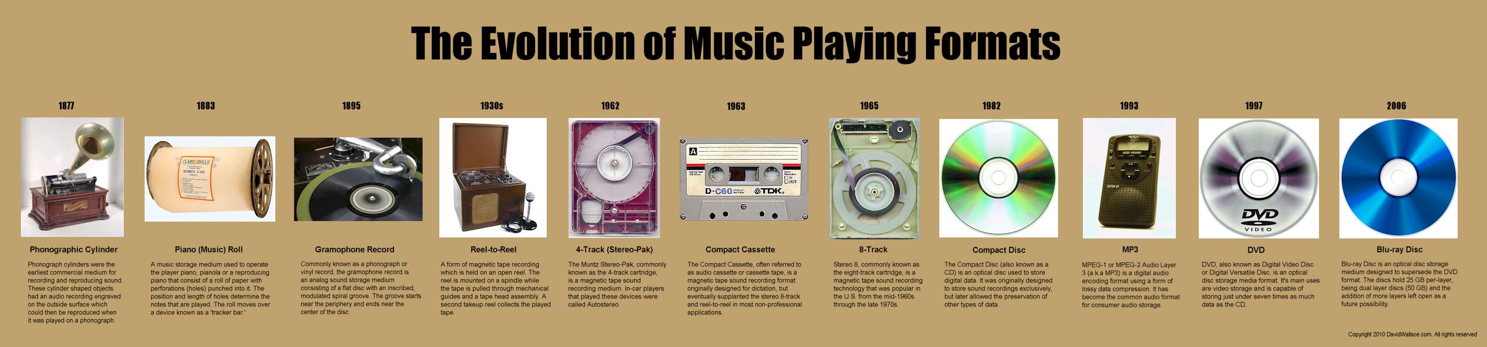 sound playback timeline